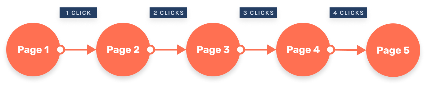 Graphic showing paginated sequence with load more buttons.