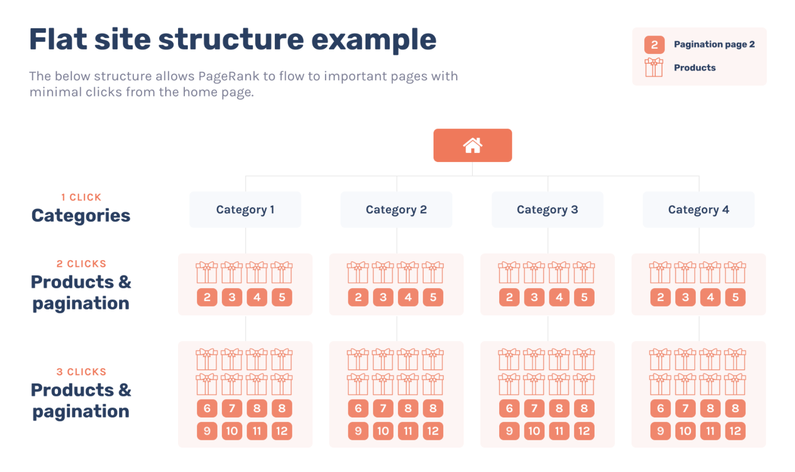 Flat site structure example.