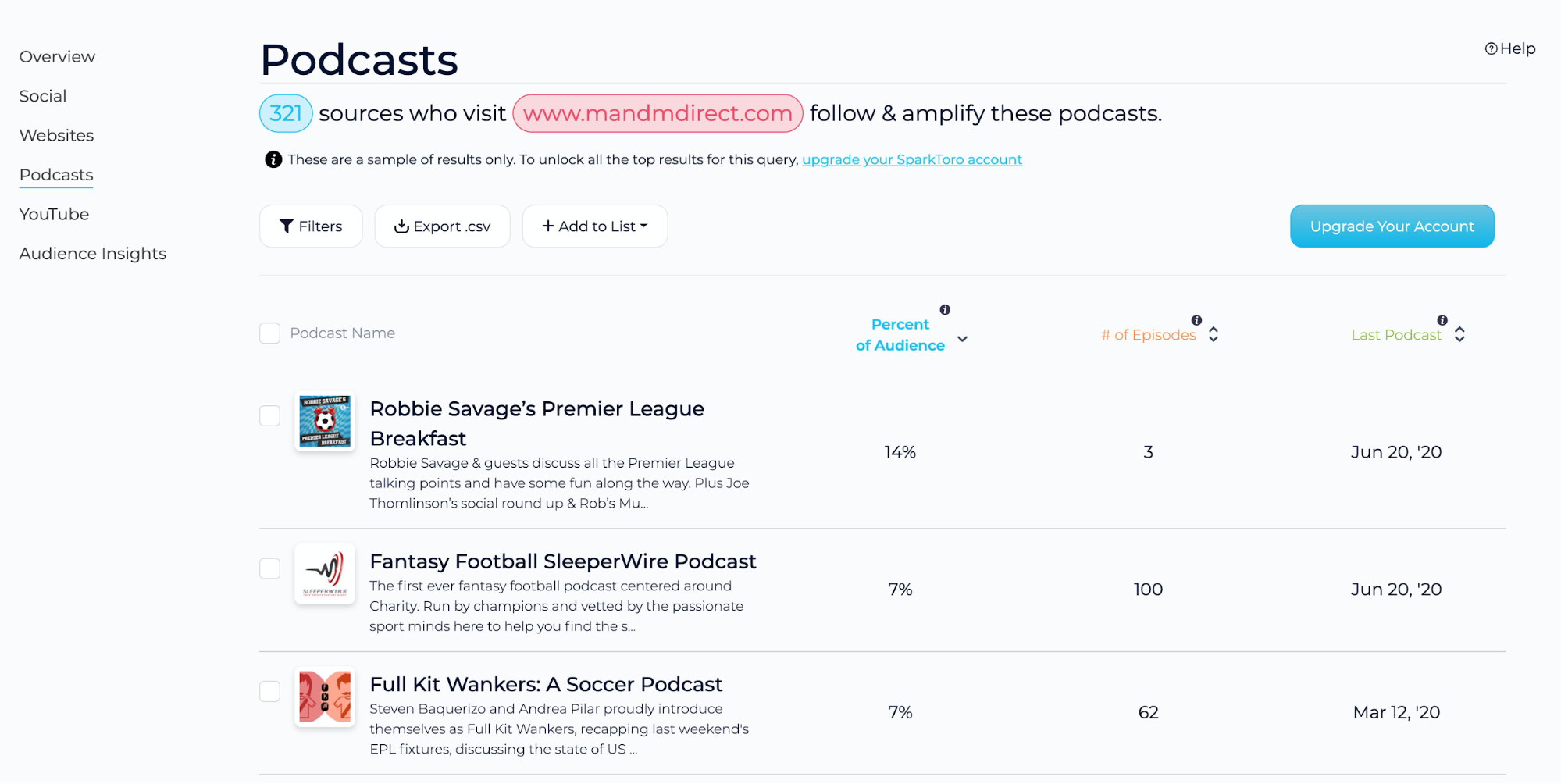 SparkToro Podcasts report results.
