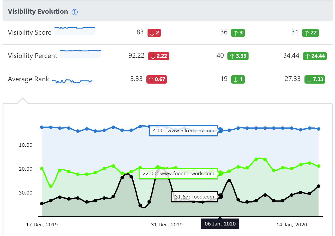 Tracking competitors' visibility evolution in SERPs with Advanced Web Ranking.