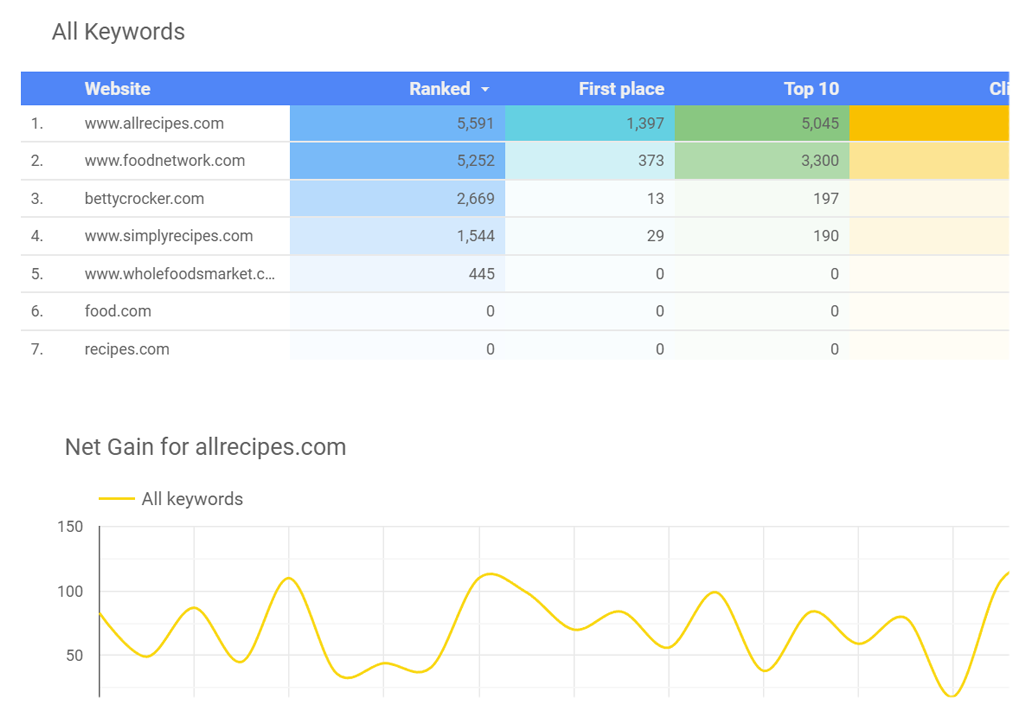 Integrate rank tracking data into custom Google Data Studio dashboards.