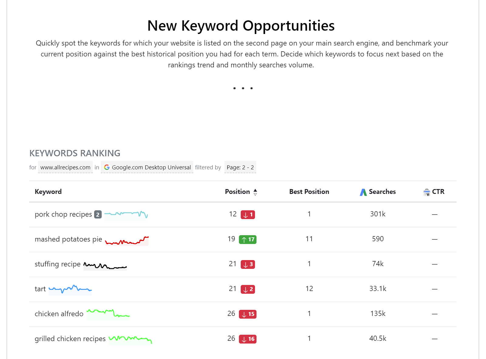 Custom ranking report in AWR focused on keyword ranking opportunities.