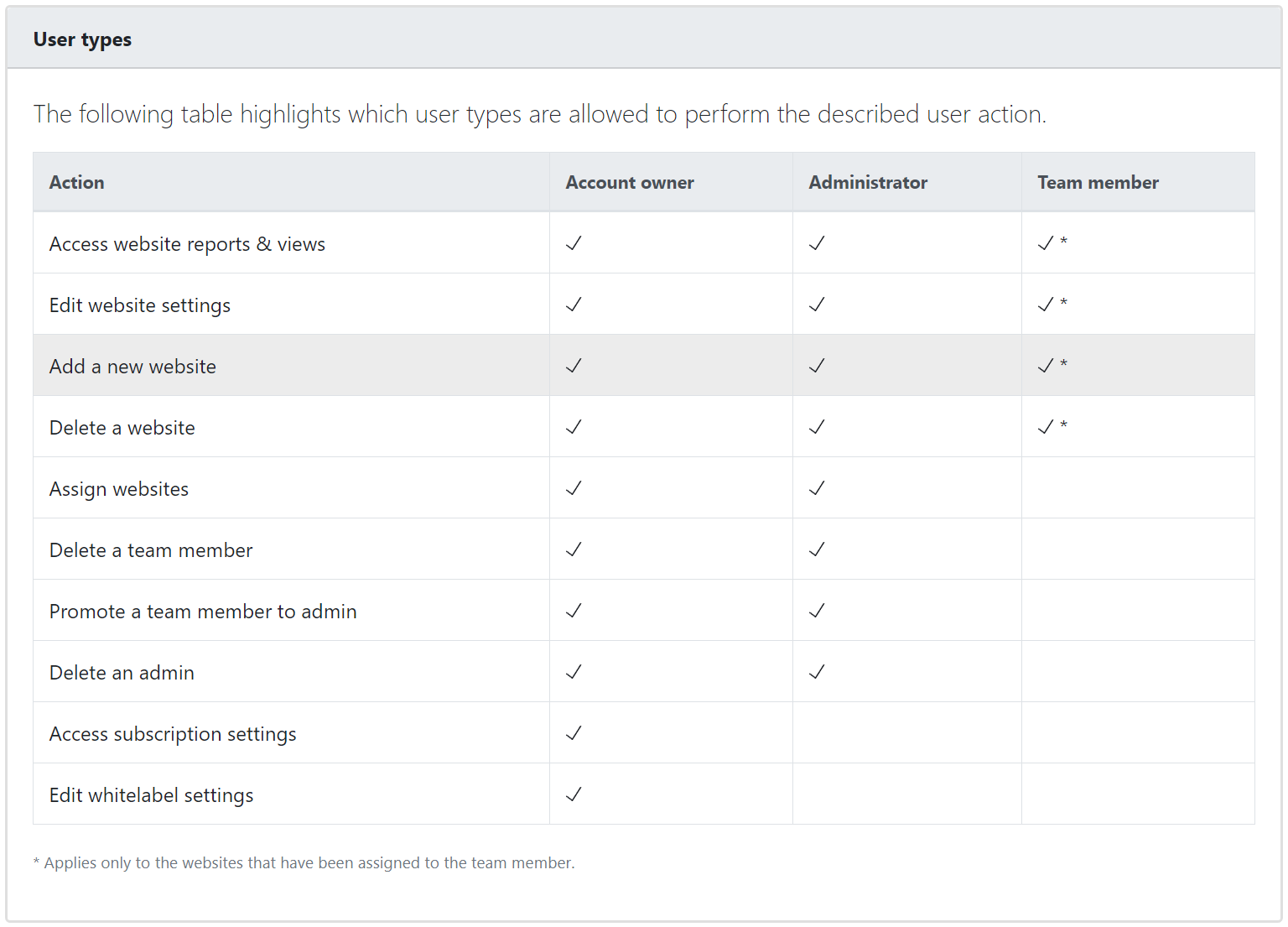 Data accessibility rights for the different types of user accouts in Advanced Web Ranking.