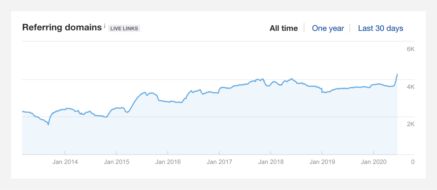 Referring domains chart from Ahrefs.