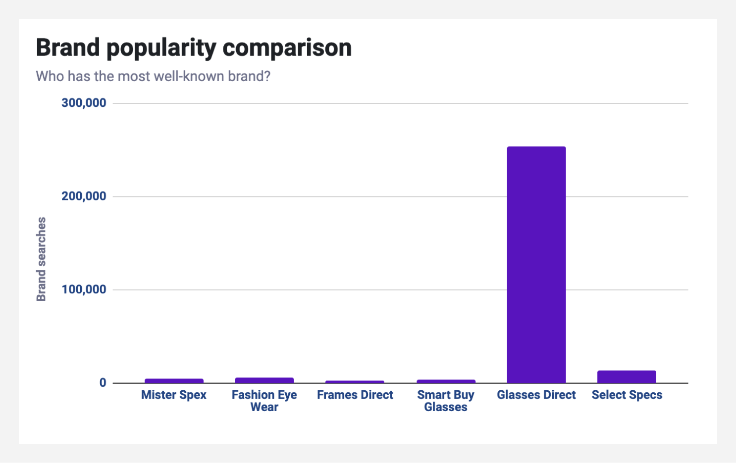 Brand popularity comparison chart from the analysis template.