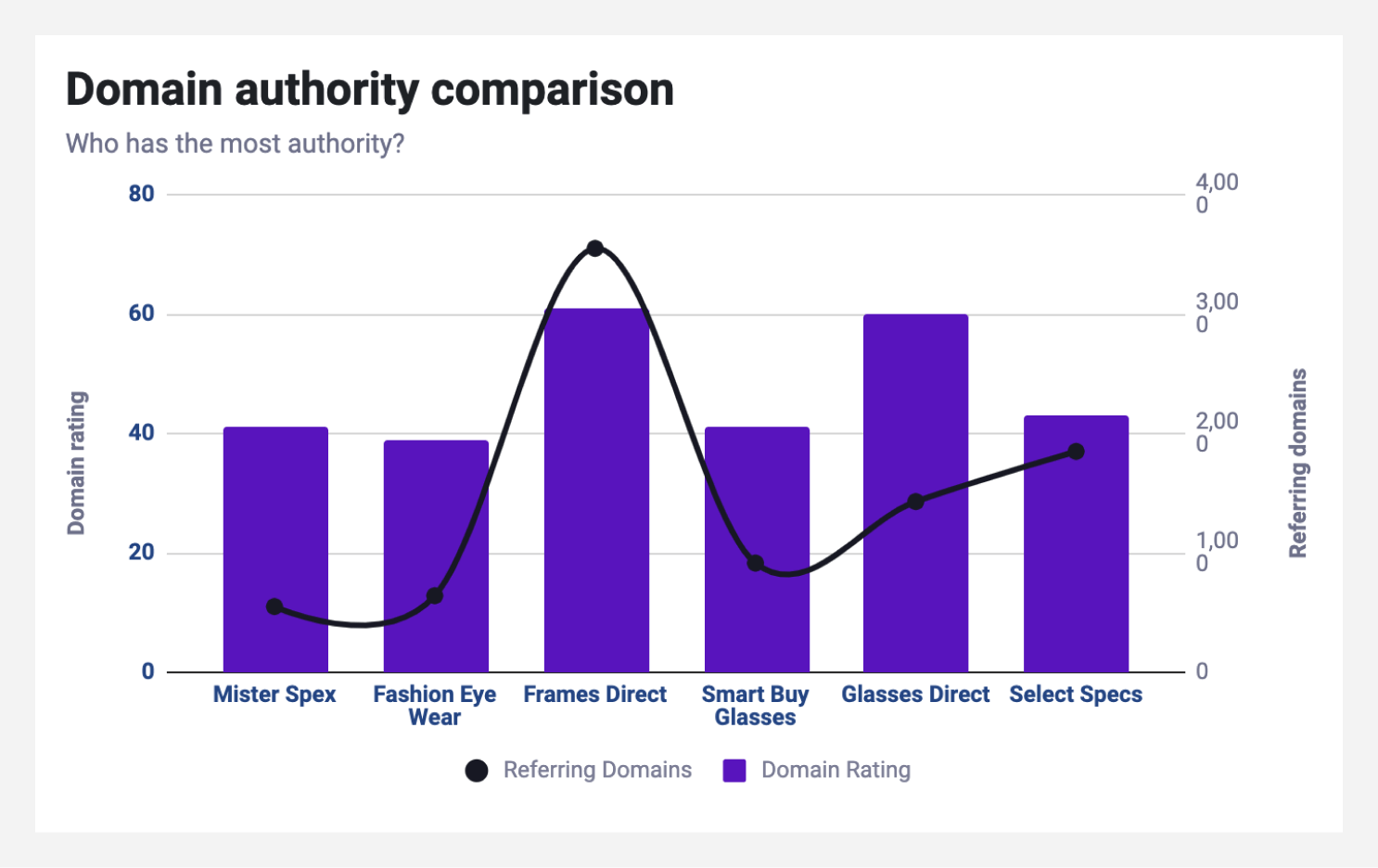 Domain authority comparison chart from the SEO competitor analysis template.