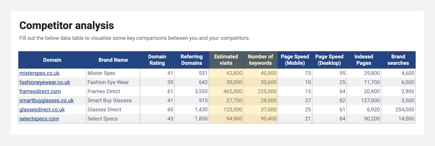SEO competitor analysis template highlighting the Number of keywords and Estimated visits.