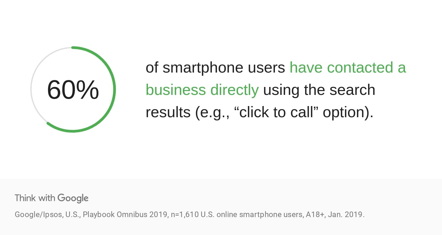 60% of smartphone users have contacted a business directly using the search results